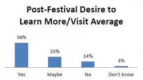 Post-Festival desire to learn more/visit average. Graphic by Julia Aguilar Jerez
