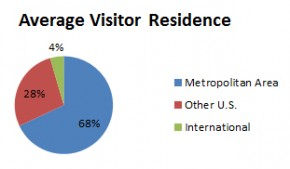Average visitor residence. Graphic by Julia Aguilar Jerez