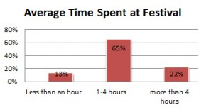Average time spent at the Festival. Graphic by Julia Aguilar Jerez